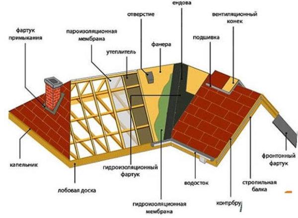 59a346cbdfd0edf68ecde212828012bb-600x438 Монтаж крыши своими руками – подробная инструкция от Центра Мастеров Кровли