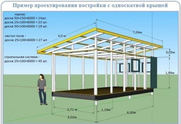 image16-1-600x412 Особенности и этапы строительства односкатной крыши: руководство для монтажа своими руками