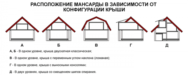 image19-600x241 Непросто, но реально: как самостоятельно построить крышу мансардного типа
